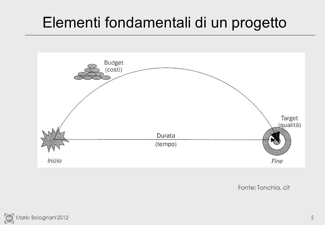 Mario Bolognani 20126 Project management (PM) Si intende per PM linsieme delle modalità di governo del singolo progetto o di una molteplicità di progetti (talvolta inquadrati in programmi)