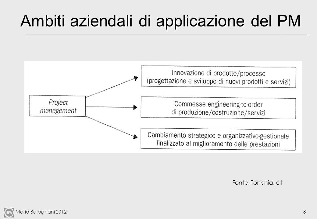 Mario Bolognani 20128 Ambiti aziendali di applicazione del PM Fonte: Tonchia, cit