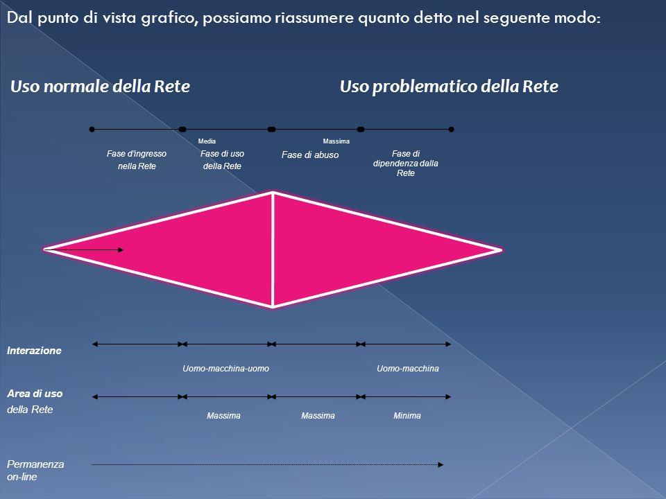 Dal punto di vista grafico, possiamo riassumere quanto detto nel seguente modo: Uso normale della ReteUso problematico della Rete Fase dingresso nella