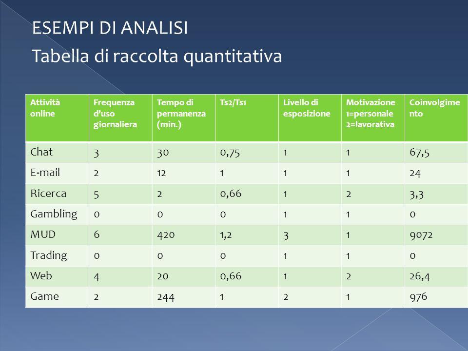 ESEMPI DI ANALISI Tabella di raccolta quantitativa Attività online Frequenza duso giornaliera Tempo di permanenza (min.) Ts2/Ts1Livello di esposizione