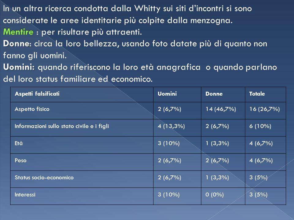 Aspetti falsificatiUominiDonneTotale Aspetto fisico2 (6,7%)14 (46,7%)16 (26,7%) Informazioni sullo stato civile e i figli4 (13,3%)2 (6,7%)6 (10%) Età3 (10%)1 (3,3%)4 (6,7%) Peso2 (6,7%) 4 (6,7%) Status socio-economico2 (6,7%)1 (3,3%)3 (5%) Interessi3 (10%)0 (0%)3 (5%)