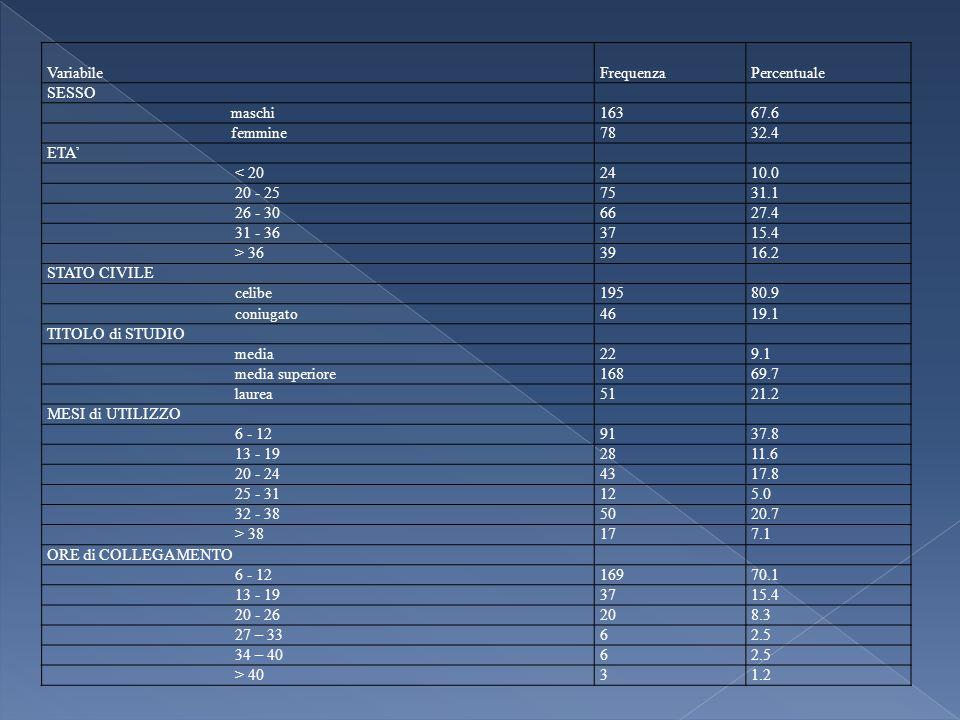 VariabileFrequenzaPercentuale SESSO maschi16367.6 femmine7832.4 ETA < 202410.0 20 - 257531.1 26 - 306627.4 31 - 363715.4 > 363916.2 STATO CIVILE celibe19580.9 coniugato4619.1 TITOLO di STUDIO media229.1 media superiore16869.7 laurea5121.2 MESI di UTILIZZO 6 - 129137.8 13 - 192811.6 20 - 244317.8 25 - 31125.0 32 - 385020.7 > 38177.1 ORE di COLLEGAMENTO 6 - 1216970.1 13 - 193715.4 20 - 26208.3 27 – 3362.5 34 – 4062.5 > 4031.2
