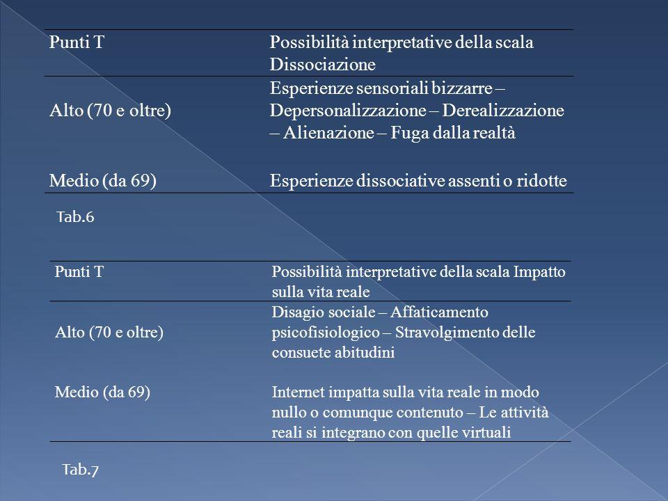 Punti TPossibilità interpretative della scala Dissociazione Alto (70 e oltre) Esperienze sensoriali bizzarre – Depersonalizzazione – Derealizzazione –