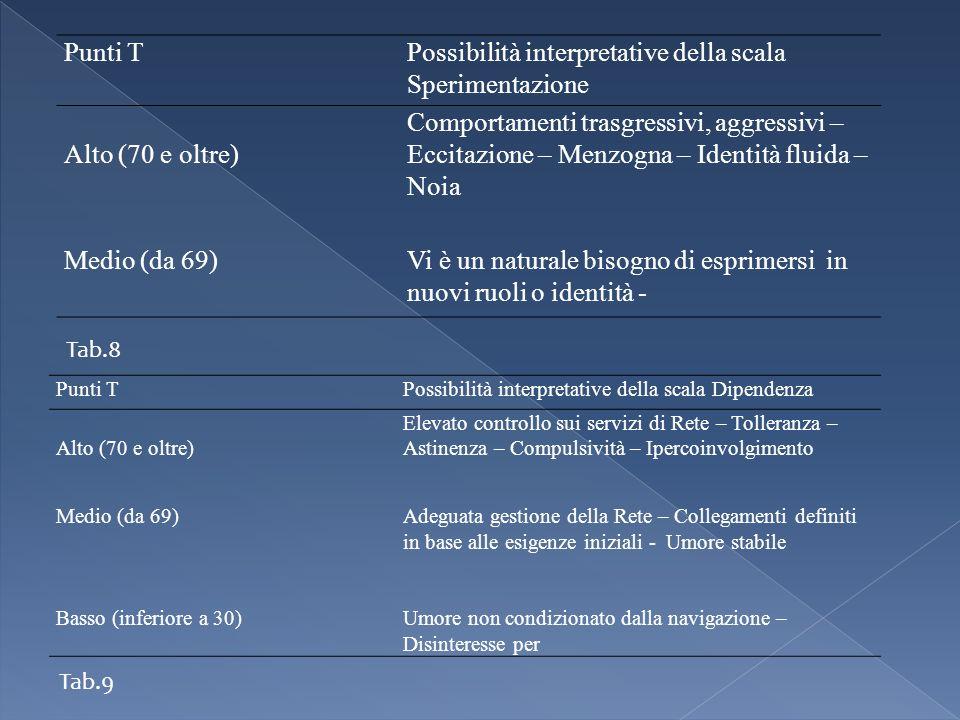 Punti TPossibilità interpretative della scala Sperimentazione Alto (70 e oltre) Comportamenti trasgressivi, aggressivi – Eccitazione – Menzogna – Iden