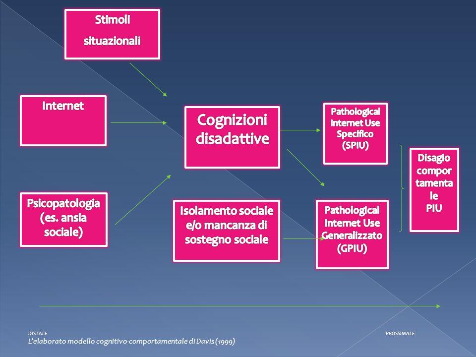 DISTALE PROSSIMALE Lelaborato modello cognitivo-comportamentale di Davis (1999)