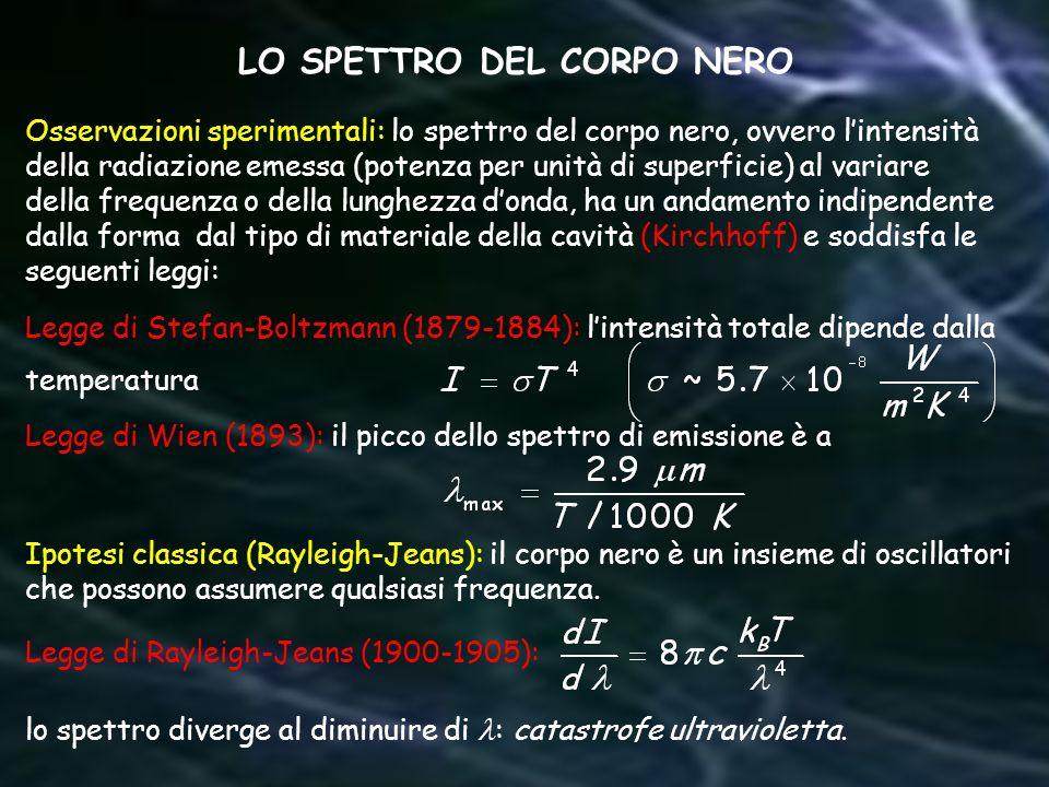 LO SPETTRO DEL CORPO NERO Osservazioni sperimentali: lo spettro del corpo nero, ovvero lintensità della radiazione emessa (potenza per unità di superf