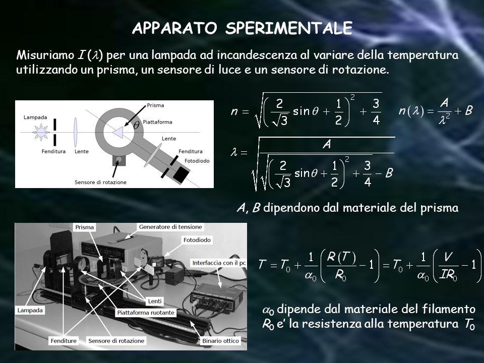 APPARATO SPERIMENTALE A, B dipendono dal materiale del prisma 0 dipende dal materiale del filamento R 0 e la resistenza alla temperatura T 0 Misuriamo