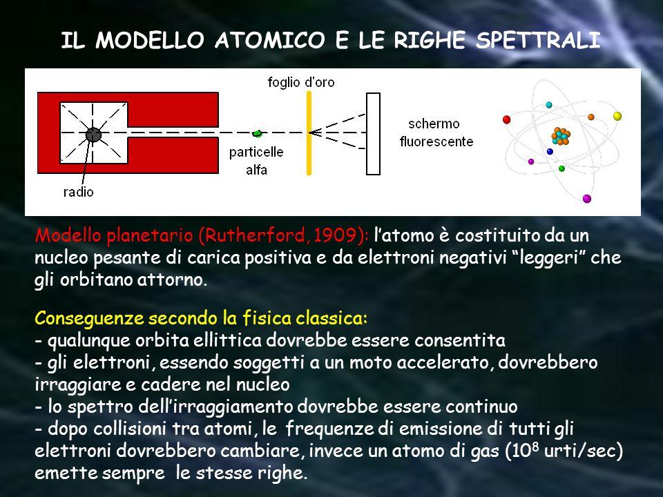 Modello planetario (Rutherford, 1909): latomo è costituito da un nucleo pesante di carica positiva e da elettroni negativi leggeri che gli orbitano at