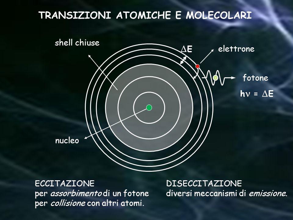 TRANSIZIONI ATOMICHE E MOLECOLARI ECCITAZIONE per assorbimento di un fotone per collisione con altri atomi. fotone nucleo elettrone shell chiuse h = E