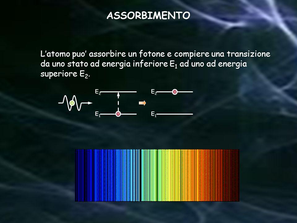 E2E2 E1E1 E1E1 E2E2 Latomo puo assorbire un fotone e compiere una transizione da uno stato ad energia inferiore E 1 ad uno ad energia superiore E 2. A