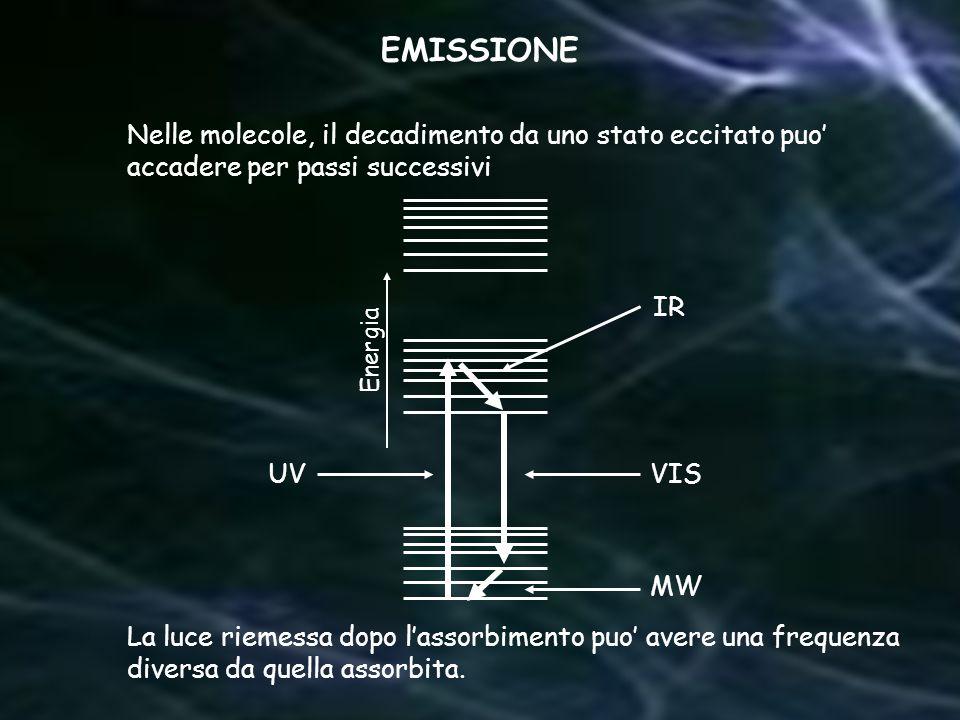 Nelle molecole, il decadimento da uno stato eccitato puo accadere per passi successivi La luce riemessa dopo lassorbimento puo avere una frequenza div