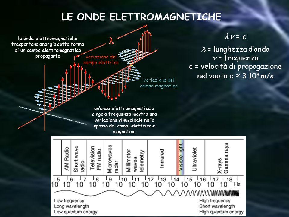 = lunghezza donda = frequenza c = velocità di propagazione nel vuoto c 3 10 8 m/s LE ONDE ELETTROMAGNETICHE variazione del campo elettrico variazione