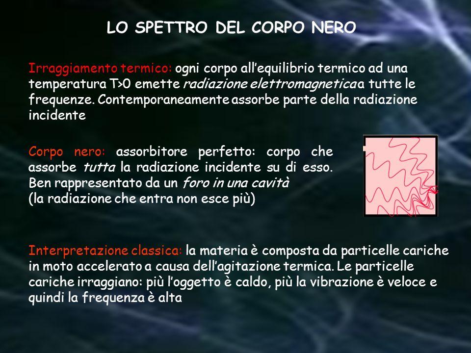 LO SPETTRO DEL CORPO NERO Corpo nero: assorbitore perfetto: corpo che assorbe tutta la radiazione incidente su di esso. Ben rappresentato da un foro i
