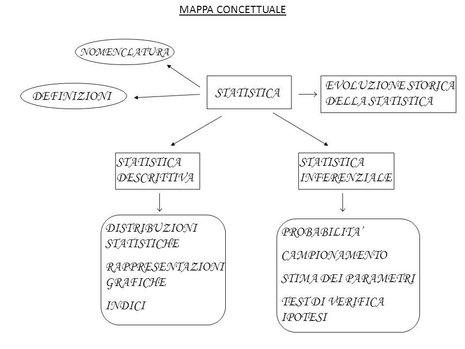 MAPPA CONCETTUALE STATISTICA EVOLUZIONE STORICA DELLA STATISTICA NOMENCLATURA DEFINIZIONI STATISTICA DESCRITTIVA STATISTICA INFERENZIALE DISTRIBUZIONI