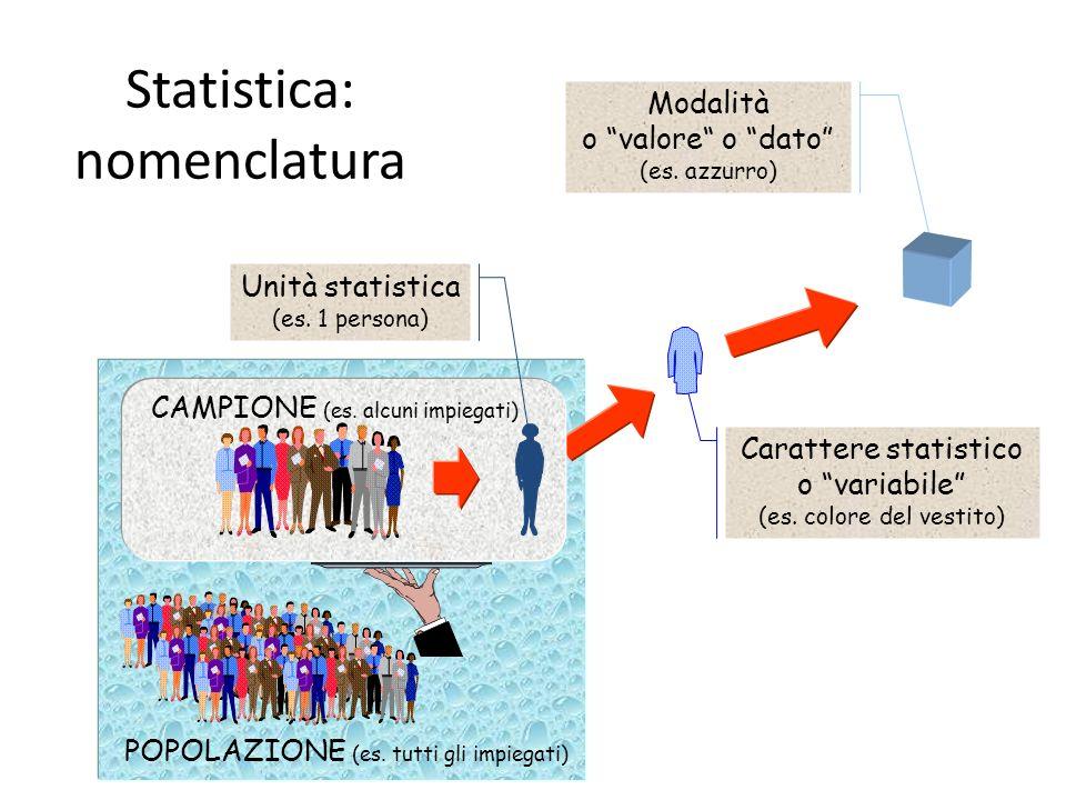 POPOLAZIONE (es. tutti gli impiegati) Statistica: nomenclatura Carattere statistico o variabile (es. colore del vestito) Modalità o valore o dato (es.