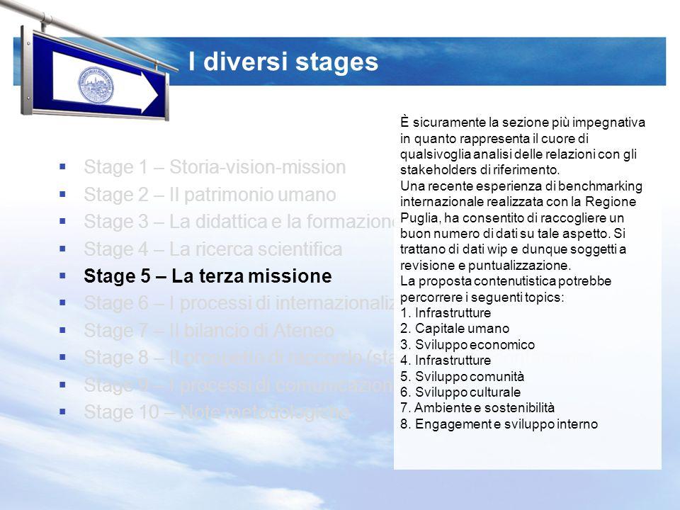 I diversi stages Stage 1 – Storia-vision-mission Stage 2 – Il patrimonio umano Stage 3 – La didattica e la formazione Stage 4 – La ricerca scientifica Stage 5 – La terza missione Stage 6 – I processi di internazionalizzazione Stage 7 – Il bilancio di Ateneo Stage 8 – Il prospetto di raccordo (standard rendicontazione) Stage 9 – I processi di comunicazione Stage 10 – Note metodologiche È sicuramente la sezione più impegnativa in quanto rappresenta il cuore di qualsivoglia analisi delle relazioni con gli stakeholders di riferimento.