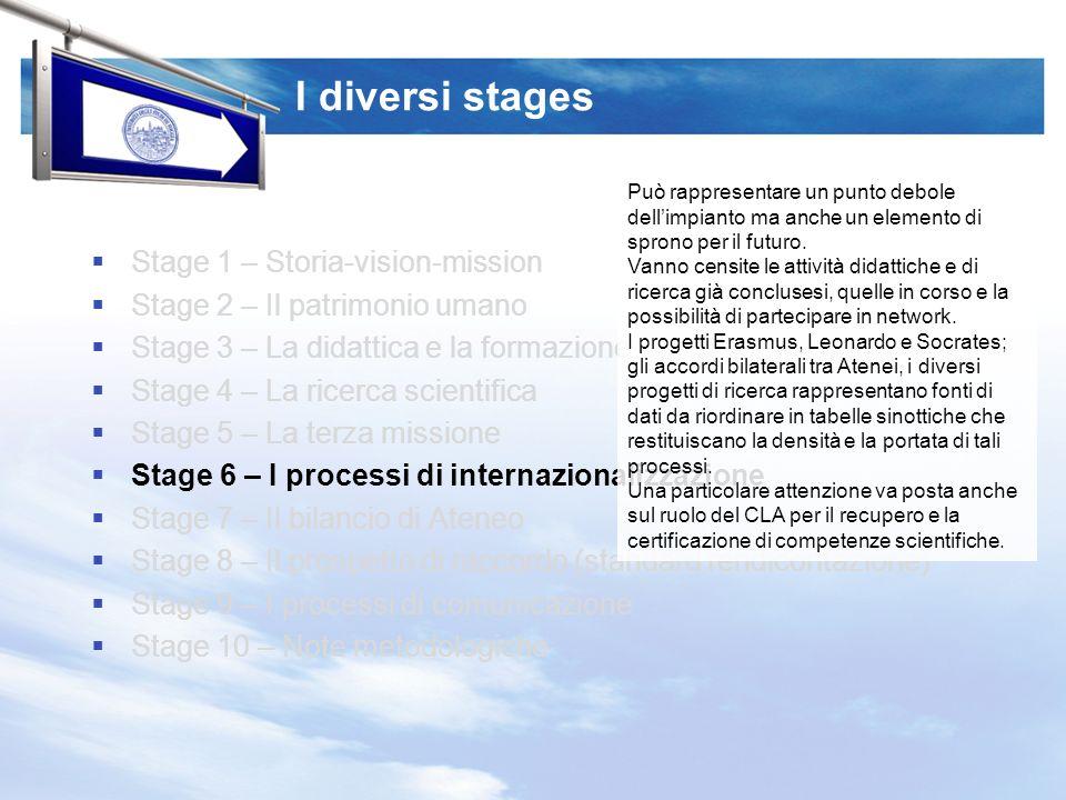 I diversi stages Stage 1 – Storia-vision-mission Stage 2 – Il patrimonio umano Stage 3 – La didattica e la formazione Stage 4 – La ricerca scientifica Stage 5 – La terza missione Stage 6 – I processi di internazionalizzazione Stage 7 – Il bilancio di Ateneo Stage 8 – Il prospetto di raccordo (standard rendicontazione) Stage 9 – I processi di comunicazione Stage 10 – Note metodologiche Può rappresentare un punto debole dellimpianto ma anche un elemento di sprono per il futuro.