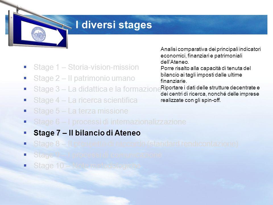 I diversi stages Stage 1 – Storia-vision-mission Stage 2 – Il patrimonio umano Stage 3 – La didattica e la formazione Stage 4 – La ricerca scientifica Stage 5 – La terza missione Stage 6 – I processi di internazionalizzazione Stage 7 – Il bilancio di Ateneo Stage 8 – Il prospetto di raccordo (standard rendicontazione) Stage 9 – I processi di comunicazione Stage 10 – Note metodologiche Analisi comparativa dei principali indicatori economici, finanziari e patrimoniali dellAteneo.