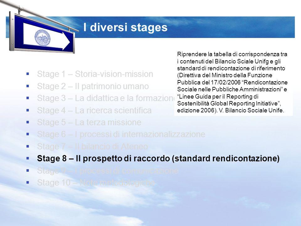I diversi stages Stage 1 – Storia-vision-mission Stage 2 – Il patrimonio umano Stage 3 – La didattica e la formazione Stage 4 – La ricerca scientifica Stage 5 – La terza missione Stage 6 – I processi di internazionalizzazione Stage 7 – Il bilancio di Ateneo Stage 8 – Il prospetto di raccordo (standard rendicontazione) Stage 9 – I processi di comunicazione Stage 10 – Note metodologiche Riprendere la tabella di corrispondenza tra i contenuti del Bilancio Sciale Unifg e gli standard di rendicontazione di riferimento (Direttiva del Ministro della Funzione Pubblica del 17/02/2006 Rendicontazione Sociale nelle Pubbliche Amministrazioni e Linee Guida per il Reporting di Sostenibilità Global Reporting Initiative, edizione 2006).