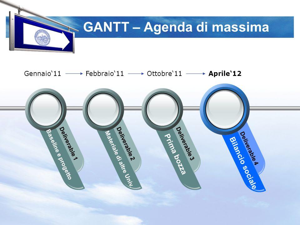 GANTT – Agenda di massima Baseline e progetto Deliverable 1 Materiale di altre Univ.