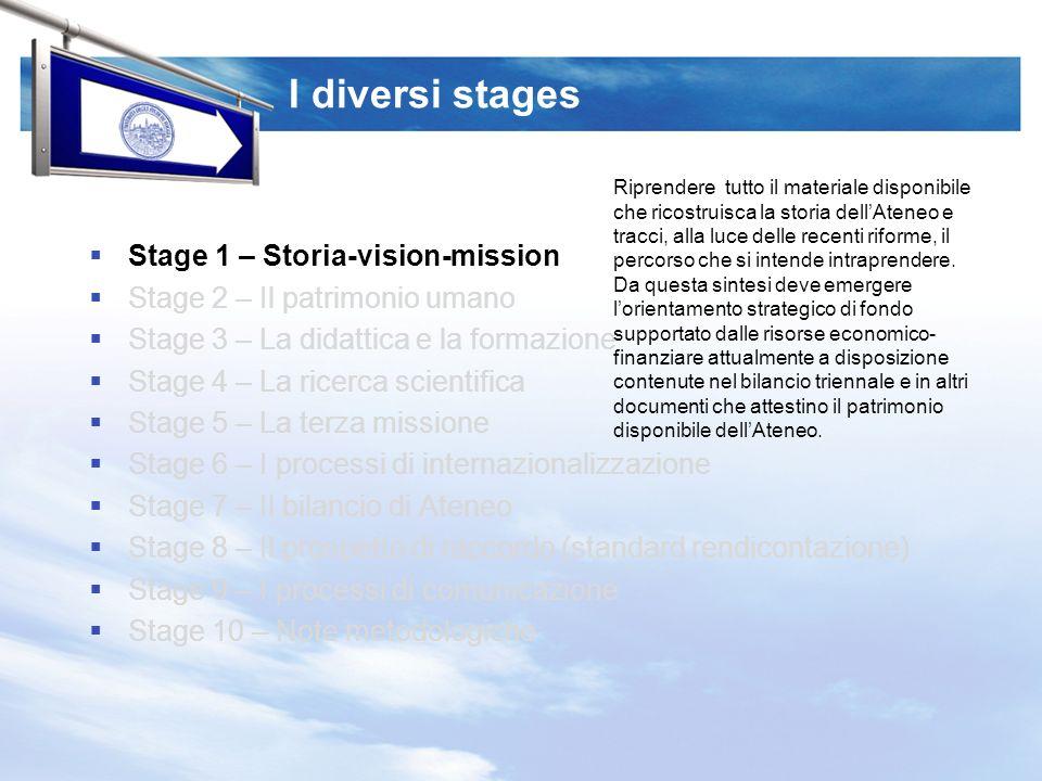 I diversi stages Stage 1 – Storia-vision-mission Stage 2 – Il patrimonio umano Stage 3 – La didattica e la formazione Stage 4 – La ricerca scientifica Stage 5 – La terza missione Stage 6 – I processi di internazionalizzazione Stage 7 – Il bilancio di Ateneo Stage 8 – Il prospetto di raccordo (standard rendicontazione) Stage 9 – I processi di comunicazione Stage 10 – Note metodologiche Va realizzato un vero e proprio inventario: -Del capitale umano disponibile, sia strutturato che a supporto, nelle dimensioni quali-quantitative necessarie ad illustrare la consistenza, il livello di fidelizzazione, e leventuale stabilità; -Del capitale relazionale, ossia dellinsieme delle relazioni che il capitale umano detiene con portatori di interesse.