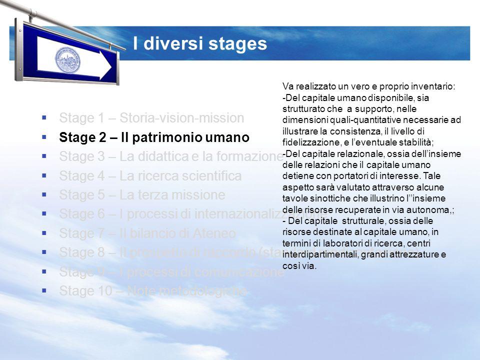 I diversi stages Stage 1 – Storia-vision-mission Stage 2 – Il patrimonio umano Stage 3 – La didattica e la formazione Stage 4 – La ricerca scientifica Stage 5 – La terza missione Stage 6 – I processi di internazionalizzazione Stage 7 – Il bilancio di Ateneo Stage 8 – Il prospetto di raccordo (standard rendicontazione) Stage 9 – I processi di comunicazione Stage 10 – Note metodologiche Lofferta didattica, la composizione quali- quantitativa degli iscritti nei diversi percorsi e curricula, i tassi di abbandono e di efficienza (tutorato, corsi di recupero, servizi agli studenti, conseling ecc.), scuole di dottorato, scuole di specializzazione, le biblioteche rappresentano gli elementi centrali dello stage in questione.