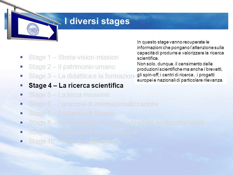 I diversi stages Stage 1 – Storia-vision-mission Stage 2 – Il patrimonio umano Stage 3 – La didattica e la formazione Stage 4 – La ricerca scientifica Stage 5 – La terza missione Stage 6 – I processi di internazionalizzazione Stage 7 – Il bilancio di Ateneo Stage 8 – Il prospetto di raccordo (standard rendicontazione) Stage 9 – I processi di comunicazione Stage 10 – Note metodologiche In questo stage vanno recuperate le informazioni che pongano lattenzione sulla capacità di produrre e valorizzare la ricerca scientifica.