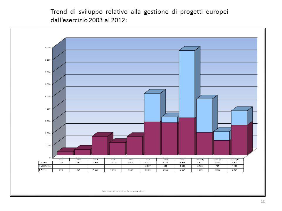10 Trend di sviluppo relativo alla gestione di progetti europei dallesercizio 2003 al 2012: