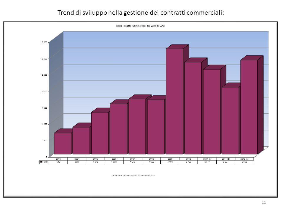 11 Trend di sviluppo nella gestione dei contratti commerciali: