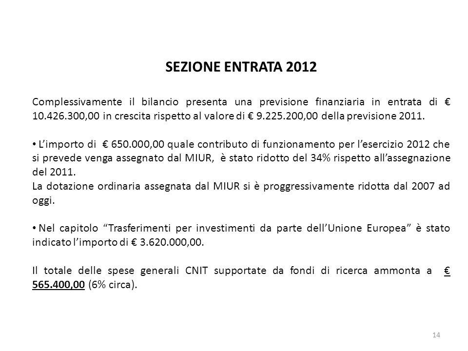 14 SEZIONE ENTRATA 2012 Complessivamente il bilancio presenta una previsione finanziaria in entrata di 10.426.300,00 in crescita rispetto al valore di