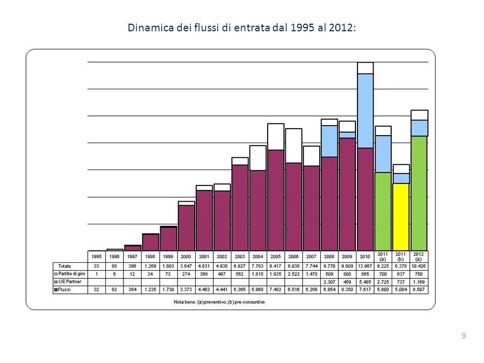9 Dinamica dei flussi di entrata dal 1995 al 2012: