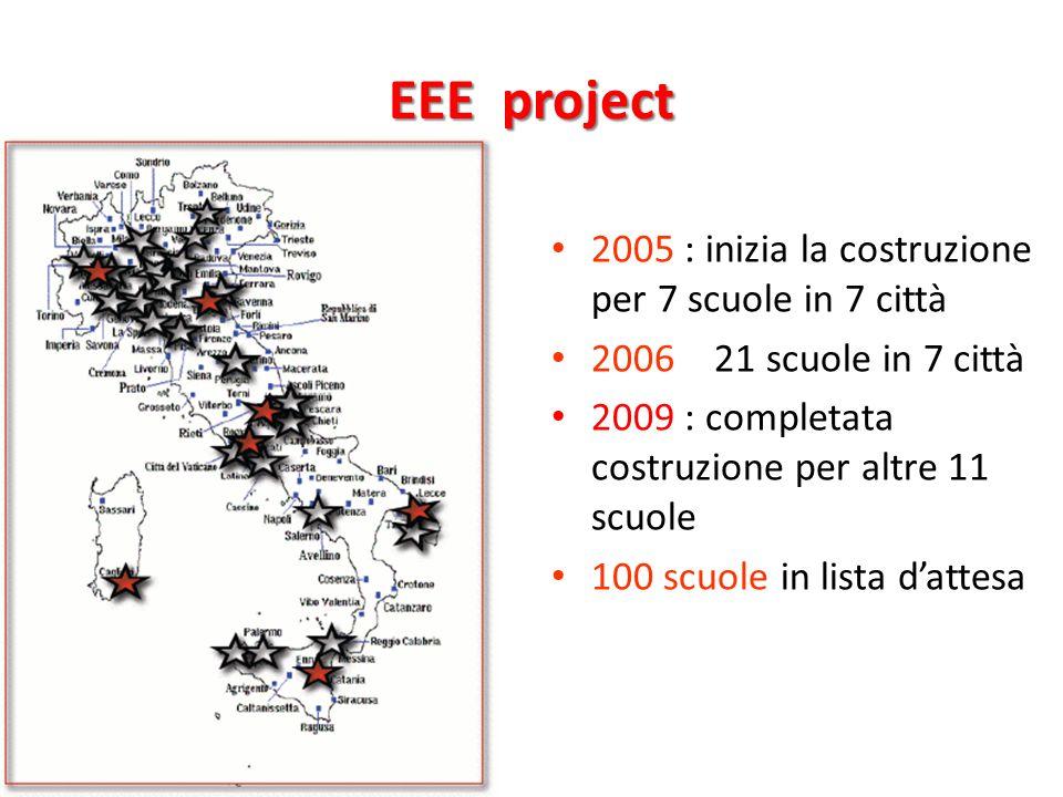 EEE project 2005 : inizia la costruzione per 7 scuole in 7 città 2006 : 21 scuole in 7 città 2009 : completata costruzione per altre 11 scuole 100 scu