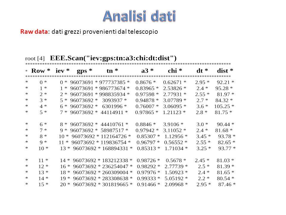 Raw data: dati grezzi provenienti dal telescopio