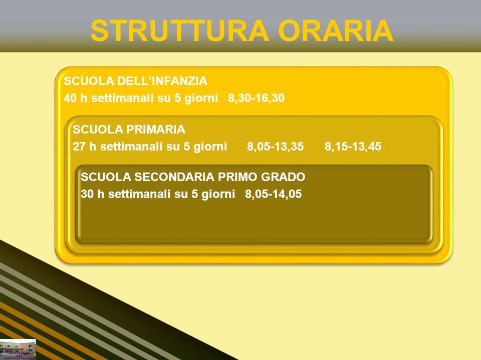 SCUOLA PRIMARIA classi primeDisciplina Ore settimanali ITALIANO8 STORIA,CITTADINANZA E COSTITUZIONE,GEOGRAFIA 5 MATEMATICA6 SCIENZE1 INFORMATICA1 INGLESE1 ARTE E IMMAGINE1 SCIENZE MOTORIE E SPORTIVE1 MUSICA1 RELIGIONE 2 Totale orario settimanale 27 ore