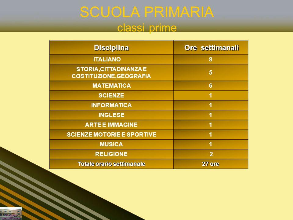 SCUOLA PRIMARIA classi primeDisciplina Ore settimanali ITALIANO8 STORIA,CITTADINANZA E COSTITUZIONE,GEOGRAFIA 5 MATEMATICA6 SCIENZE1 INFORMATICA1 INGL