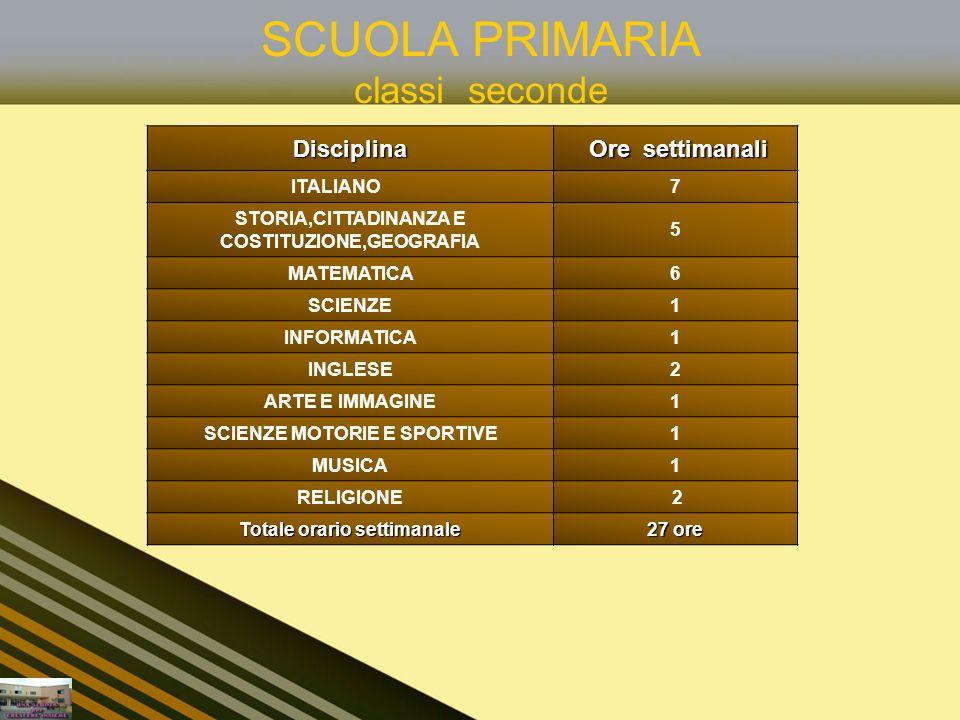 SCUOLA PRIMARIA classi terze,quarte e quinteDisciplina Ore settimanali ITALIANO6 STORIA,CITTADINANZA E COSTITUZIONE,GEOGRAFIA 5 MATEMATICA6 SCIENZE1 INFORMATICA1 INGLESE3 ARTE E IMMAGINE1 SCIENZE MOTORIE E SPORTIVE1 MUSICA1 RELIGIONE 2 Totale orario settimanale 27 ore