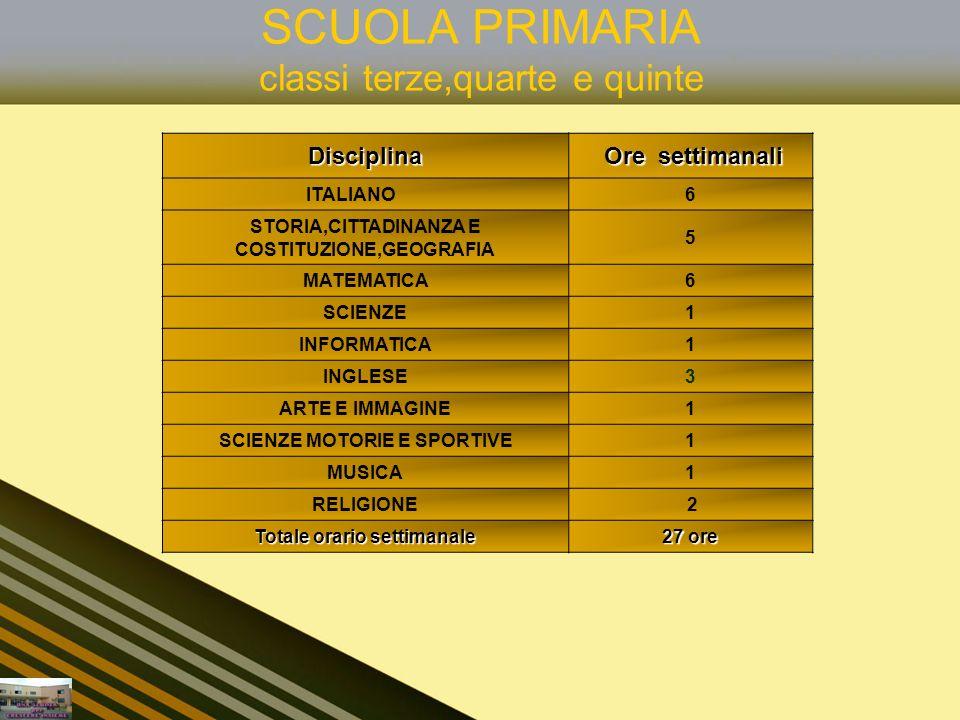 SCUOLA PRIMARIA classi terze,quarte e quinteDisciplina Ore settimanali ITALIANO6 STORIA,CITTADINANZA E COSTITUZIONE,GEOGRAFIA 5 MATEMATICA6 SCIENZE1 I