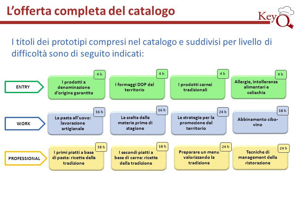 I titoli dei prototipi compresi nel catalogo e suddivisi per livello di difficoltà sono di seguito indicati: Lofferta completa del catalogo ENTRY I pr