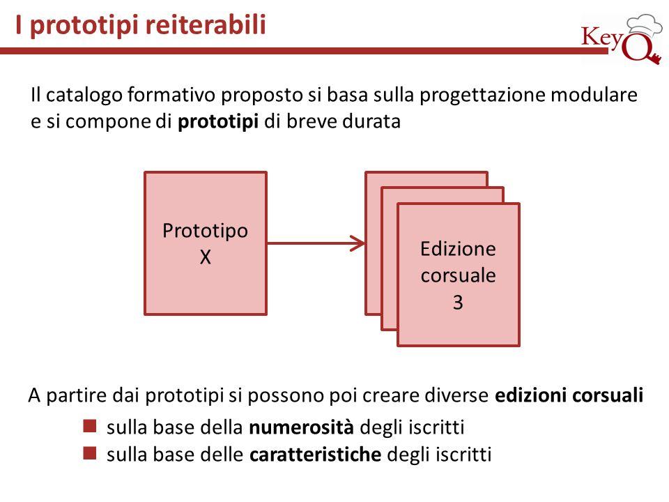 Il catalogo formativo proposto si basa sulla progettazione modulare e si compone di prototipi di breve durata I prototipi reiterabili Prototipo X Ediz