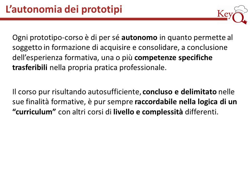 Ogni prototipo-corso è di per sé autonomo in quanto permette al soggetto in formazione di acquisire e consolidare, a conclusione dellesperienza format