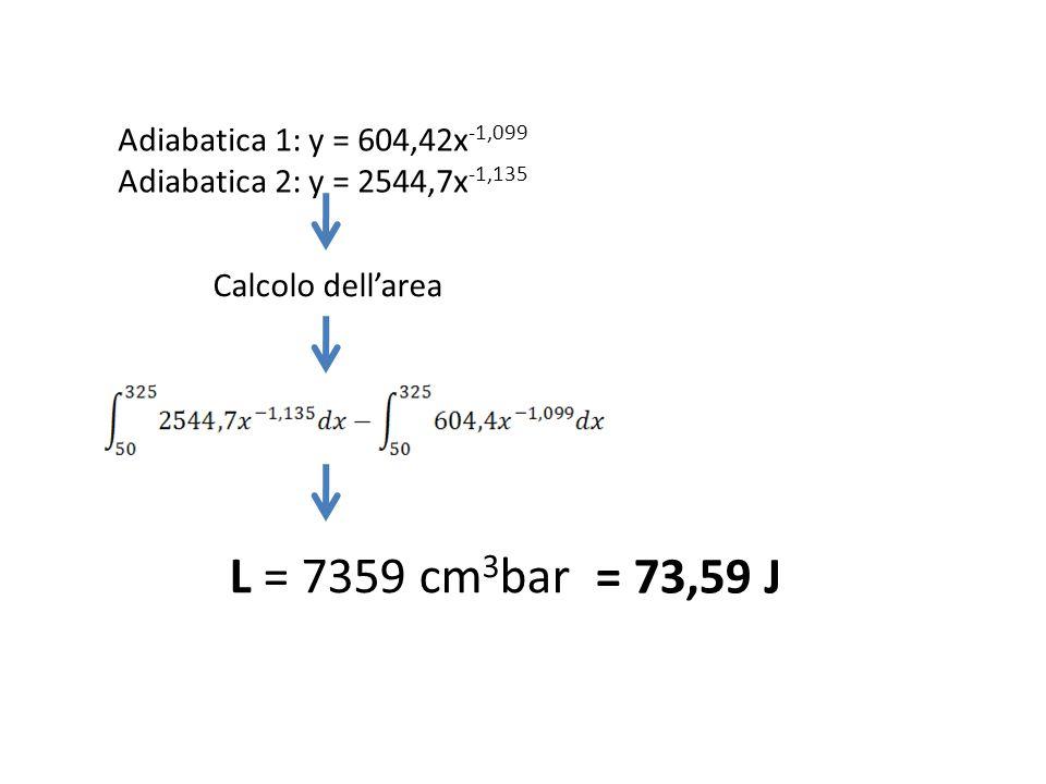 Adiabatica 1: y = 604,42x -1,099 Adiabatica 2: y = 2544,7x -1,135 Calcolo dellarea L = 7359 cm 3 bar = 73,59 J