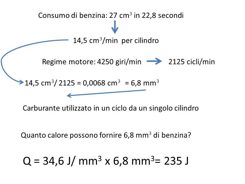 Consumo di benzina: 27 cm 3 in 22,8 secondi 14,5 cm 3 /min per cilindro Regime motore: 4250 giri/min2125 cicli/min 14,5 cm 3 / 2125 = 0,0068 cm 3 Carburante utilizzato in un ciclo da un singolo cilindro Quanto calore possono fornire 6,8 mm 3 di benzina.