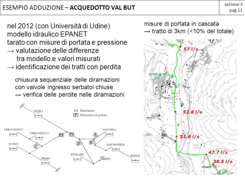 ESEMPIO ADDUZIONE – ACQUEDOTTO VAL BUT sezione 3 pag 11 nel 2012 (con Università di Udine) modello idraulico EPANET tarato con misure di portata e pre