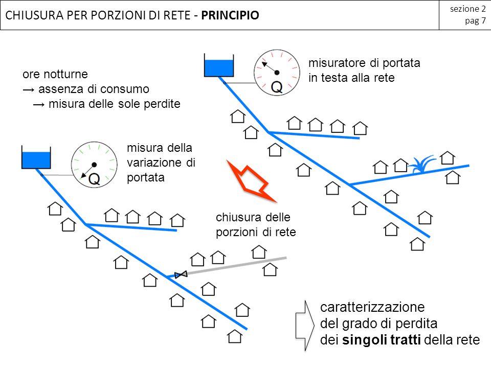 CHIUSURA PER PORZIONI DI RETE - PRINCIPIO sezione 2 pag 7 caratterizzazione del grado di perdita dei singoli tratti della rete misuratore di portata i