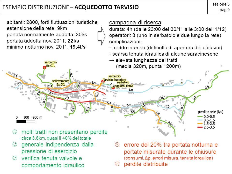 ESEMPIO DISTRIBUZIONE – ACQUEDOTTO TARVISIO sezione 3 pag 9 abitanti: 2800, forti fluttuazioni turistiche estensione della rete: 9km portata normalmen