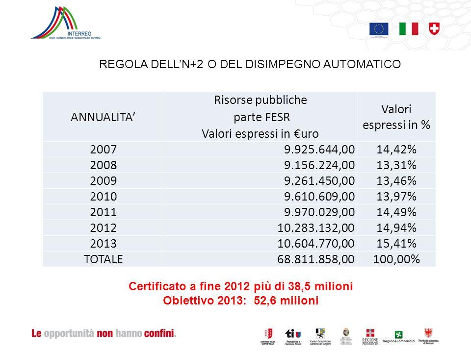 REGOLA DELLN+2 O DEL DISIMPEGNO AUTOMATICO ANNUALITA Risorse pubbliche parte FESR Valori espressi in uro Valori espressi in % 2007 9.925.644,0014,42% 2008 9.156.224,0013,31% 2009 9.261.450,0013,46% 2010 9.610.609,0013,97% 2011 9.970.029,0014,49% 2012 10.283.132,0014,94% 2013 10.604.770,0015,41% TOTALE 68.811.858,00100,00% Certificato a fine 2012 più di 38,5 milioni Obiettivo 2013: 52,6 milioni