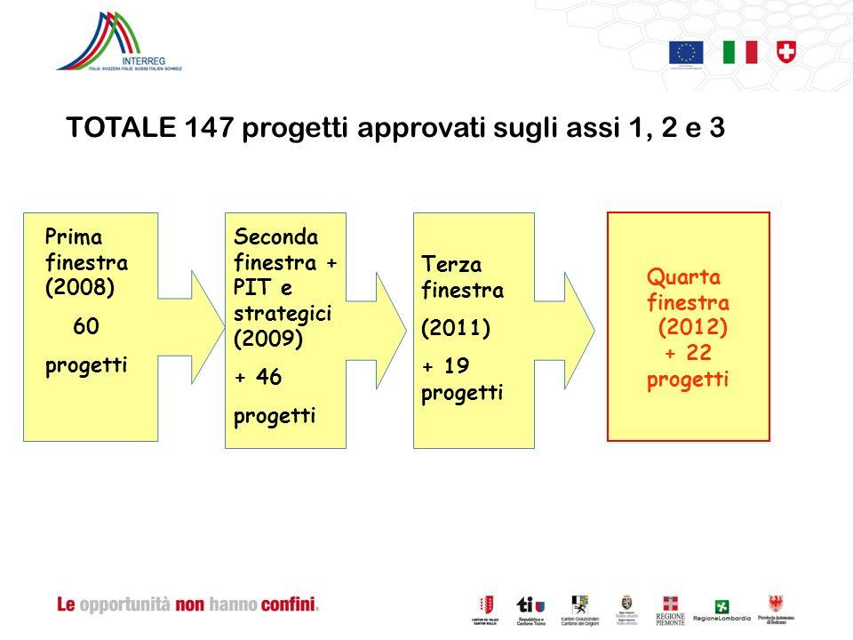 Prima finestra (2008) 60 progetti Seconda finestra + PIT e strategici (2009) + 46 progetti Terza finestra (2011) + 19 progetti TOTALE 147 progetti approvati sugli assi 1, 2 e 3 Quarta finestra (2012) + 22 progetti