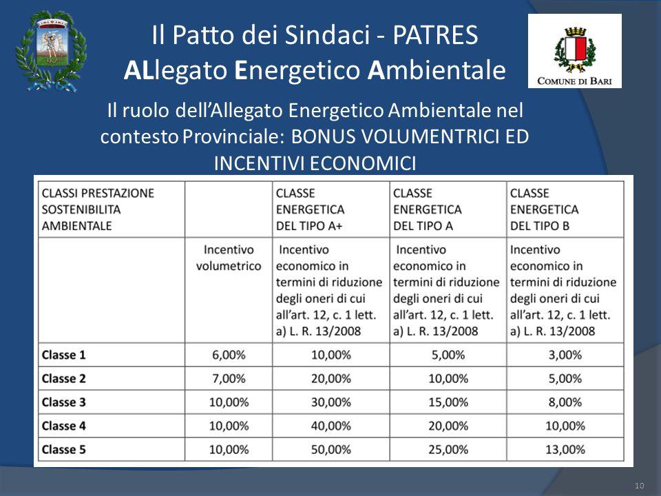 Il Patto dei Sindaci - PATRES ALlegato Energetico Ambientale 10 Il ruolo dellAllegato Energetico Ambientale nel contesto Provinciale: BONUS VOLUMENTRICI ED INCENTIVI ECONOMICI