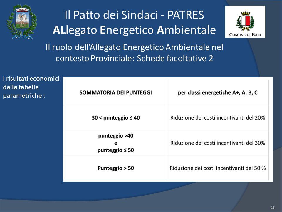 Il Patto dei Sindaci - PATRES ALlegato Energetico Ambientale 15 Il ruolo dellAllegato Energetico Ambientale nel contesto Provinciale: Schede facoltative 2 I risultati economici delle tabelle parametriche :