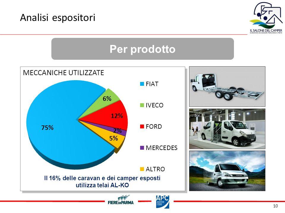 10 Per prodotto Il 16% delle caravan e dei camper esposti utilizza telai AL-KO MECCANICHE UTILIZZATE Analisi espositori